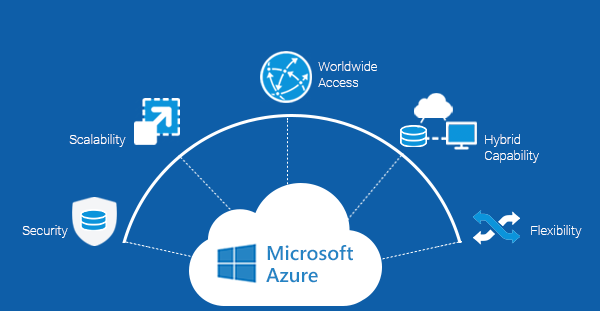 3 features of Microsoft Azure Cloud and business benefits