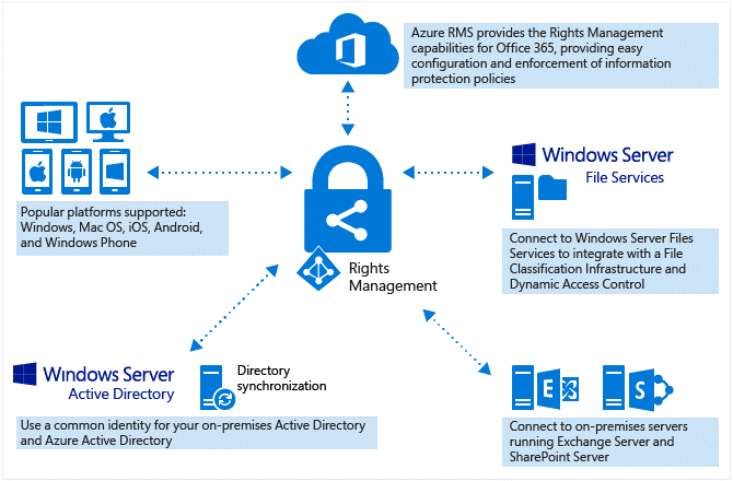 Active Directory and Rights Management