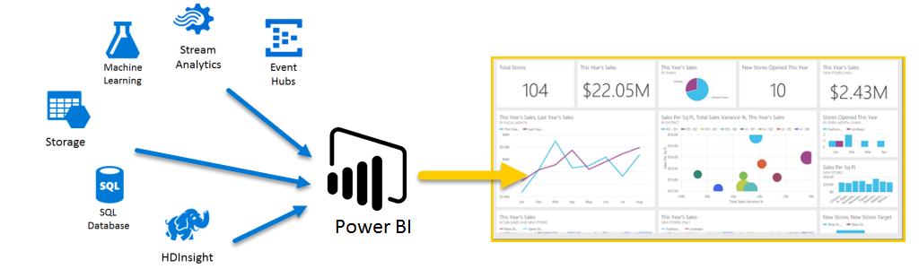 Bring your data to life Power BI