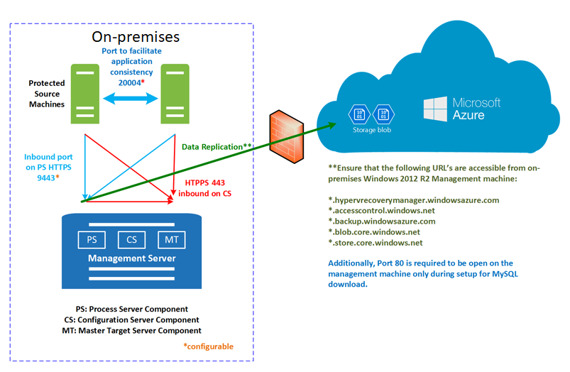 VMware to Azure replication process